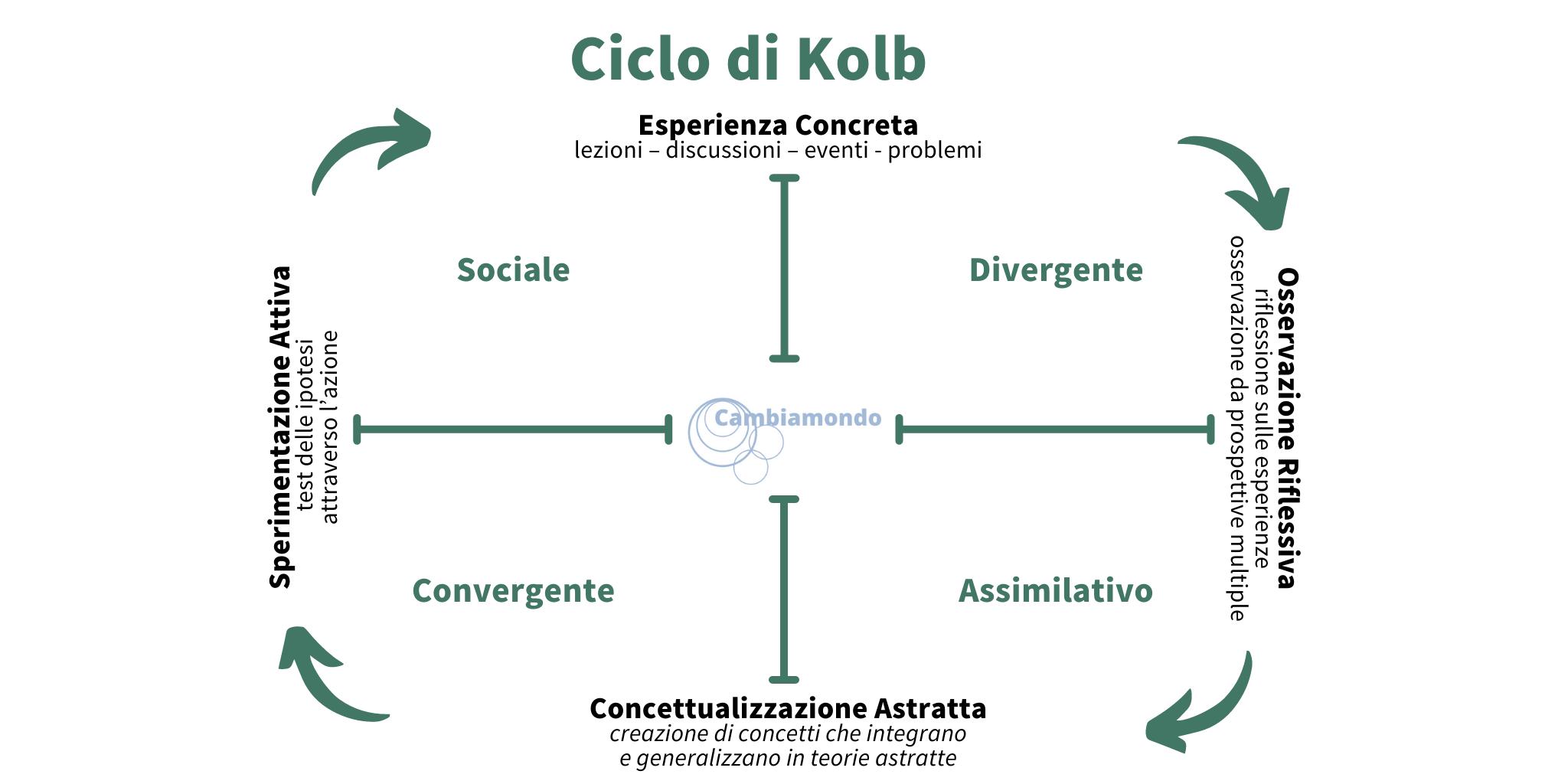 Ciclo di Kolb